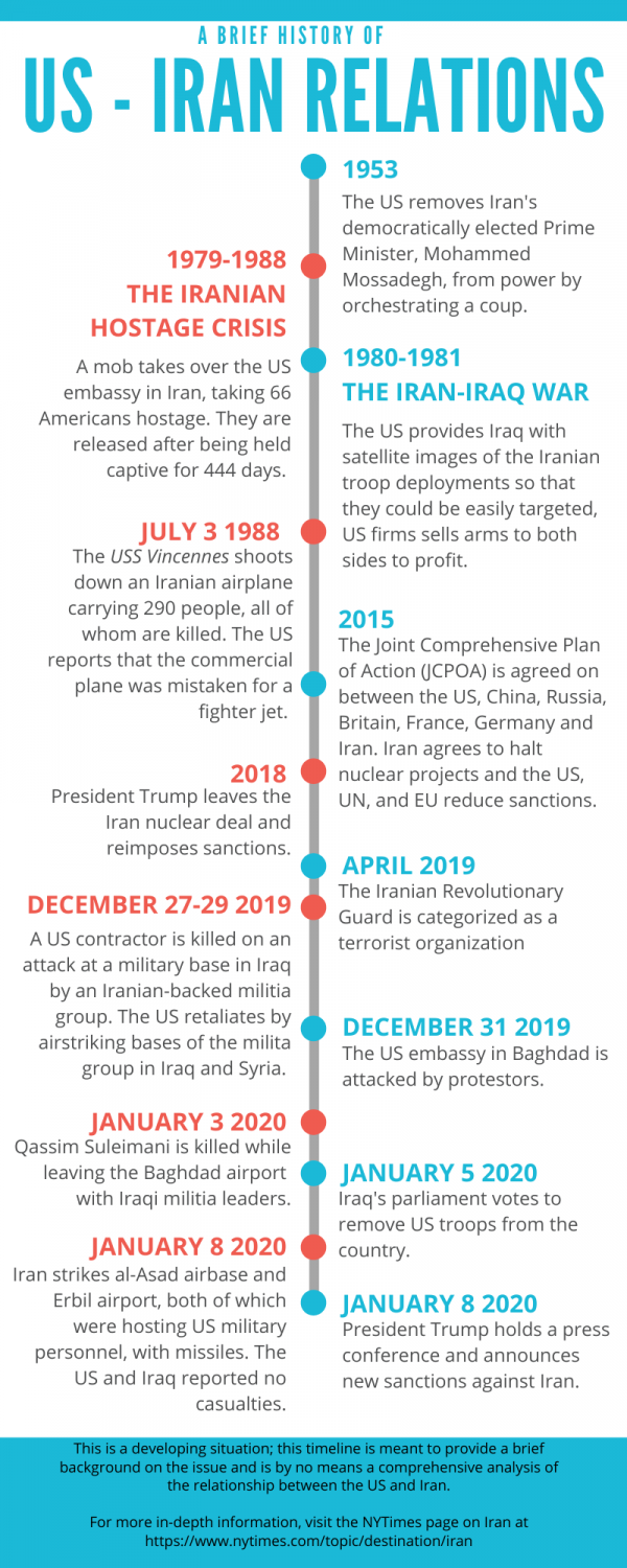 A Brief History of US-Iran Relations